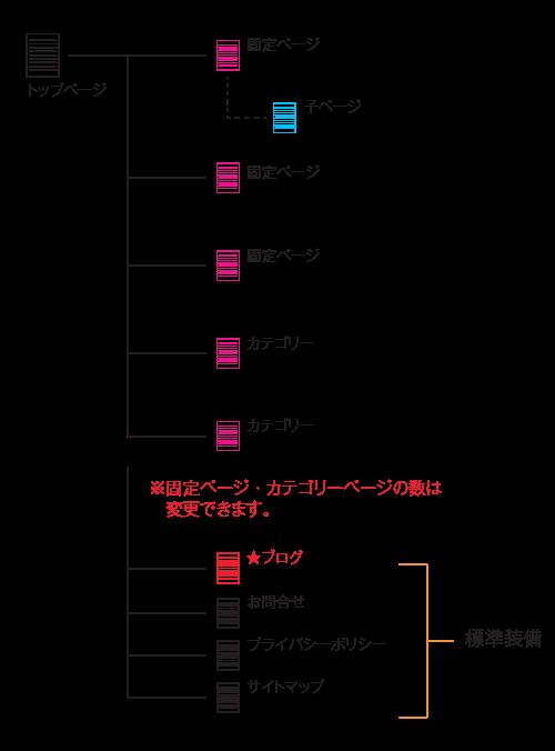 表:ページ構成